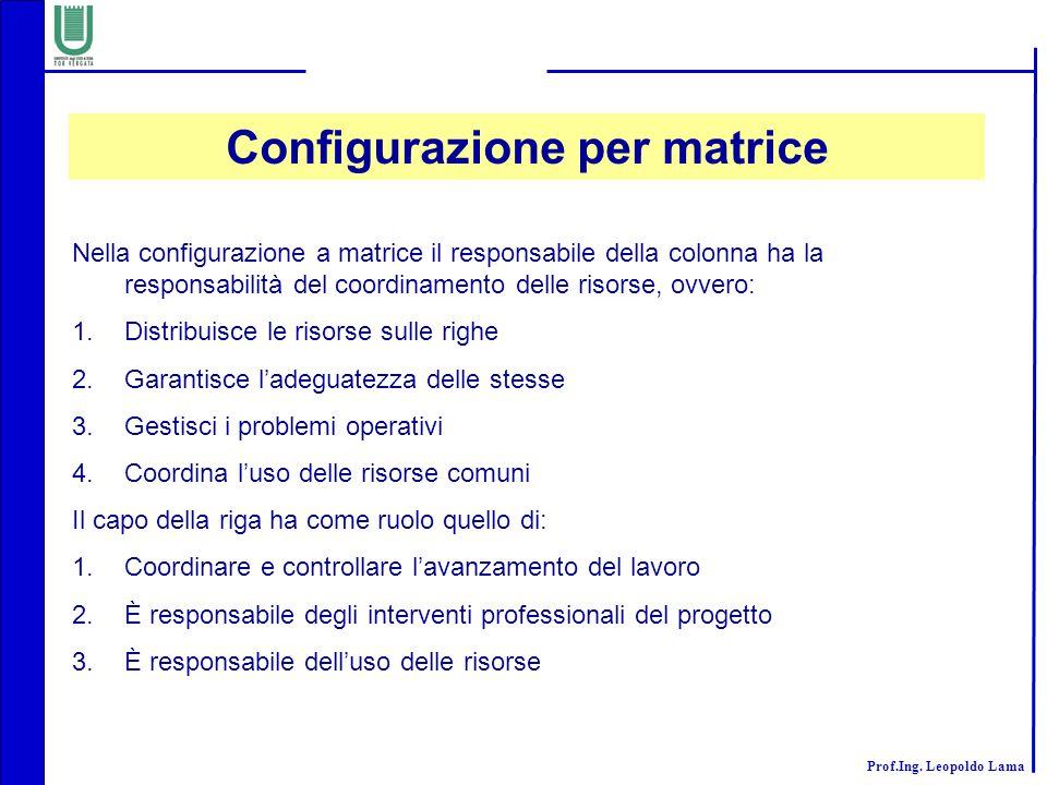 Prof.Ing. Leopoldo Lama Configurazione per matrice Nella configurazione a matrice il responsabile della colonna ha la responsabilità del coordinamento