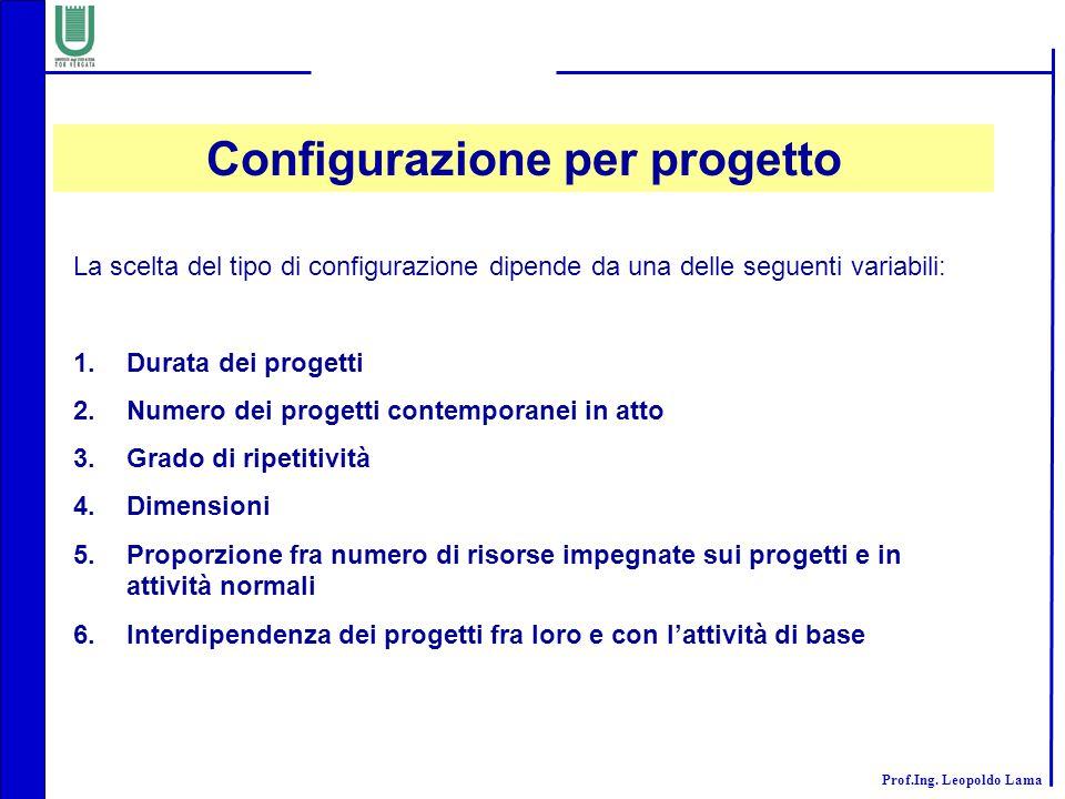 Prof.Ing. Leopoldo Lama Configurazione per progetto La scelta del tipo di configurazione dipende da una delle seguenti variabili: 1.Durata dei progett