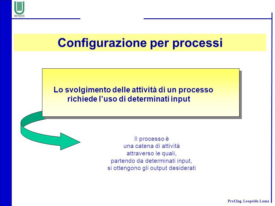 Prof.Ing. Leopoldo Lama Lo svolgimento delle attività di un processo richiede l'uso di determinati input Il processo è una catena di attività attraver