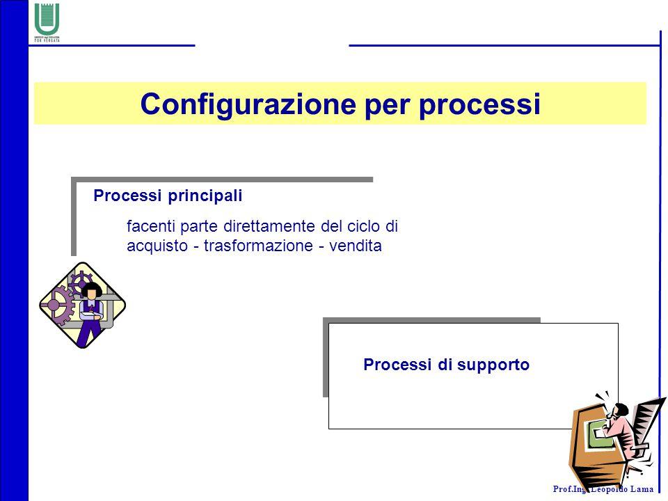 Prof.Ing. Leopoldo Lama Processi principali facenti parte direttamente del ciclo di acquisto - trasformazione - vendita Processi di supporto Configura