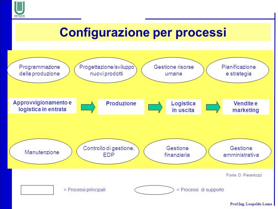 Prof.Ing. Leopoldo Lama Programmazione della produzione Progettazione/sviluppo nuovi prodotti Gestione risorse umane Pianificazione e strategia Approv