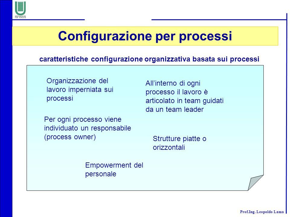 Prof.Ing. Leopoldo Lama caratteristiche configurazione organizzativa basata sui processi Organizzazione del lavoro imperniata sui processi Per ogni pr