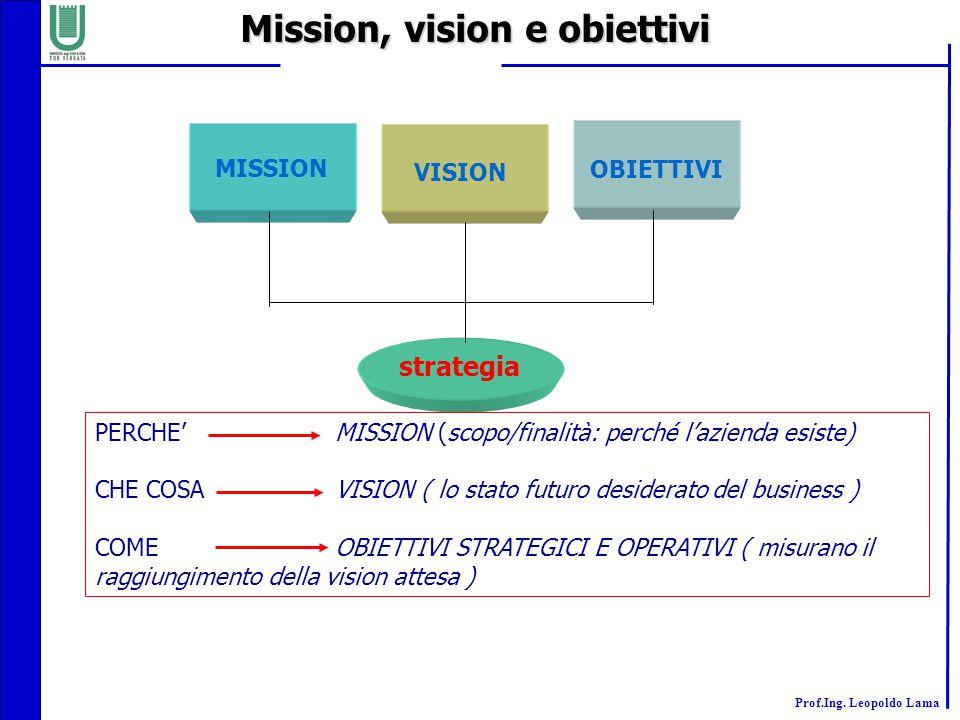 Prof.Ing. Leopoldo Lama Mission, vision e obiettivi strategia VISION MISSION OBIETTIVI PERCHE'MISSION (scopo/finalità: perché l'azienda esiste) CHE CO