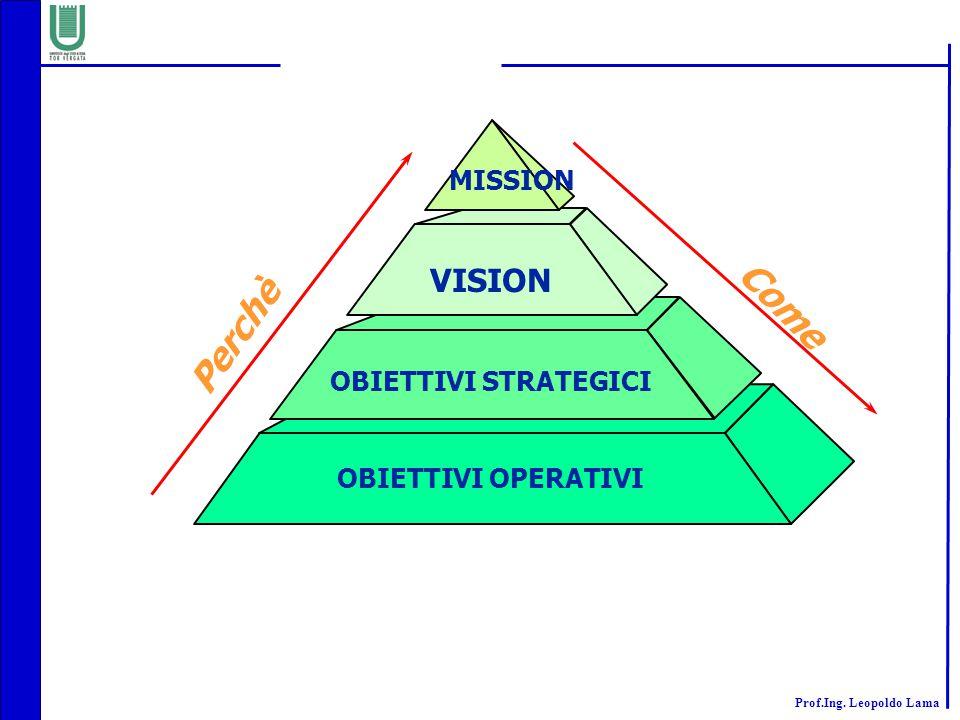 Prof.Ing. Leopoldo Lama MISSION VISION OBIETTIVI STRATEGICI OBIETTIVI OPERATIVI Perchè Come