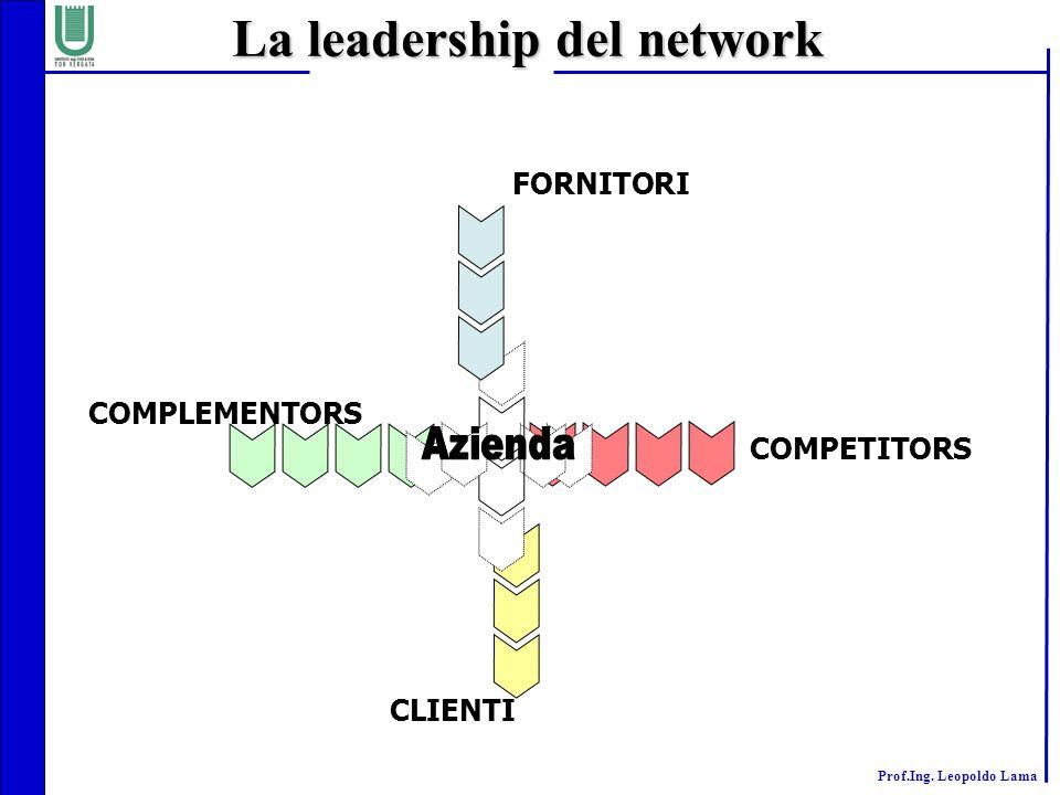 Prof.Ing. Leopoldo Lama La leadership del network COMPETITORS FORNITORI CLIENTI COMPLEMENTORS