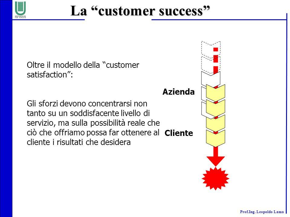 """Prof.Ing. Leopoldo Lama La """"customer success"""" Azienda Cliente Oltre il modello della """"customer satisfaction"""": Gli sforzi devono concentrarsi non tanto"""