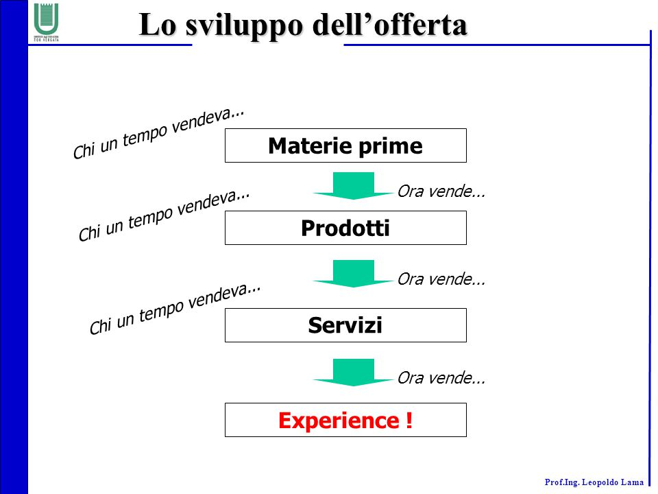 Prof.Ing. Leopoldo Lama Materie prime Prodotti Servizi Experience ! Lo sviluppo dell'offerta Ora vende... Chi un tempo vendeva... Ora vende...