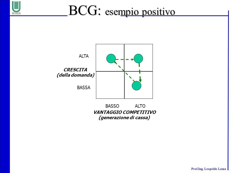 Prof.Ing. Leopoldo Lama ALTA BASSA BASSOALTO CRESCITA (della domanda) VANTAGGIO COMPETITIVO (generazione di cassa) BCG: esempio positivo
