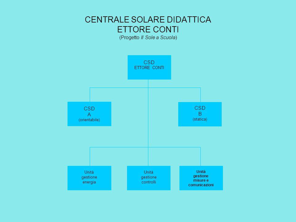 CSD ETTORE CONTI CSD A (orientabile) CSD B (statica) Unità gestione energia Unità gestione misure e comunicazioni Unità gestione controlli CENTRALE SO