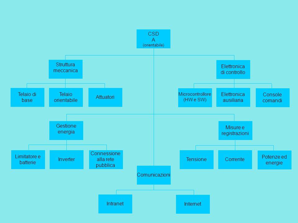 CSD B (statica) Struttura meccanica Telaio di base Telaio inclinato 30° Gestione energia Limitatore e batterie Inverter Connessione alla rete pubblica Misure e registrazioni TensioneCorrente Potenze ed energie Comunicazioni Intranet Internet