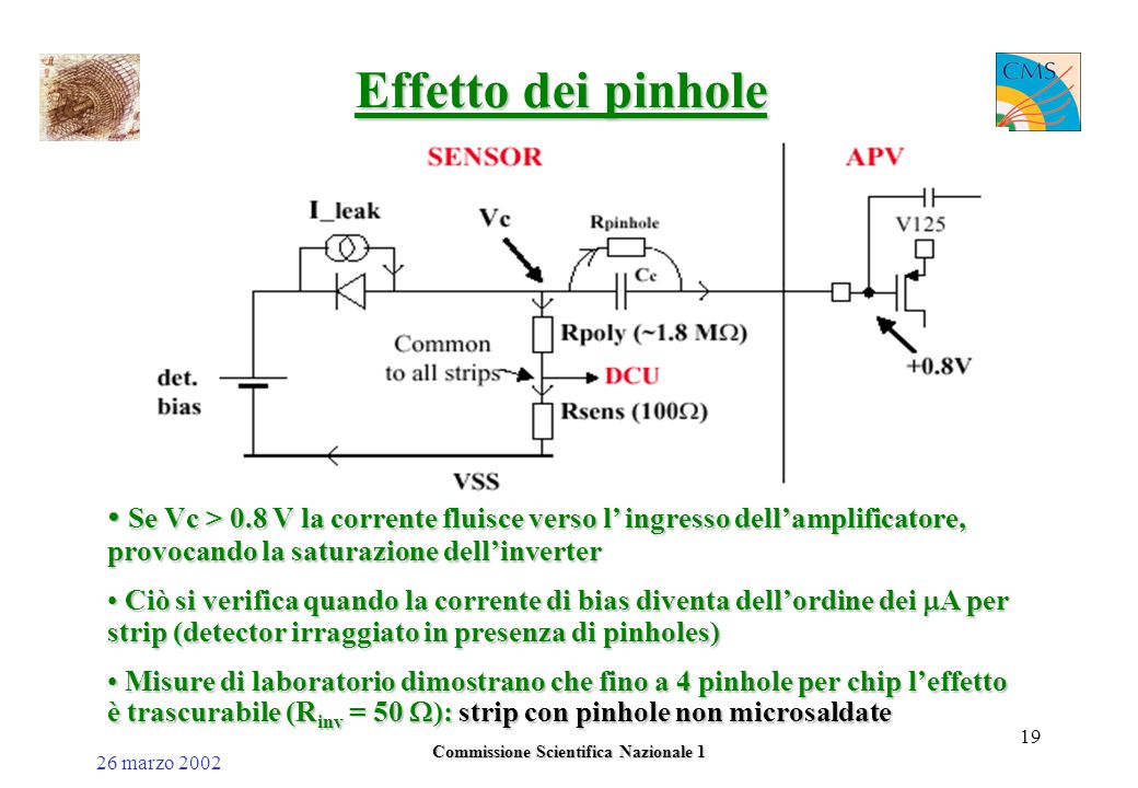 26 marzo 2002 Commissione Scientifica Nazionale 1 19 Effetto dei pinhole Se Vc > 0.8 V la corrente fluisce verso l' ingresso dell'amplificatore, provocando la saturazione dell'inverter Se Vc > 0.8 V la corrente fluisce verso l' ingresso dell'amplificatore, provocando la saturazione dell'inverter Ciò si verifica quando la corrente di bias diventa dell'ordine dei  A per strip (detector irraggiato in presenza di pinholes) Ciò si verifica quando la corrente di bias diventa dell'ordine dei  A per strip (detector irraggiato in presenza di pinholes) Misure di laboratorio dimostrano che fino a 4 pinhole per chip l'effetto è trascurabile (R inv = 50  ): strip con pinhole non microsaldate Misure di laboratorio dimostrano che fino a 4 pinhole per chip l'effetto è trascurabile (R inv = 50  ): strip con pinhole non microsaldate