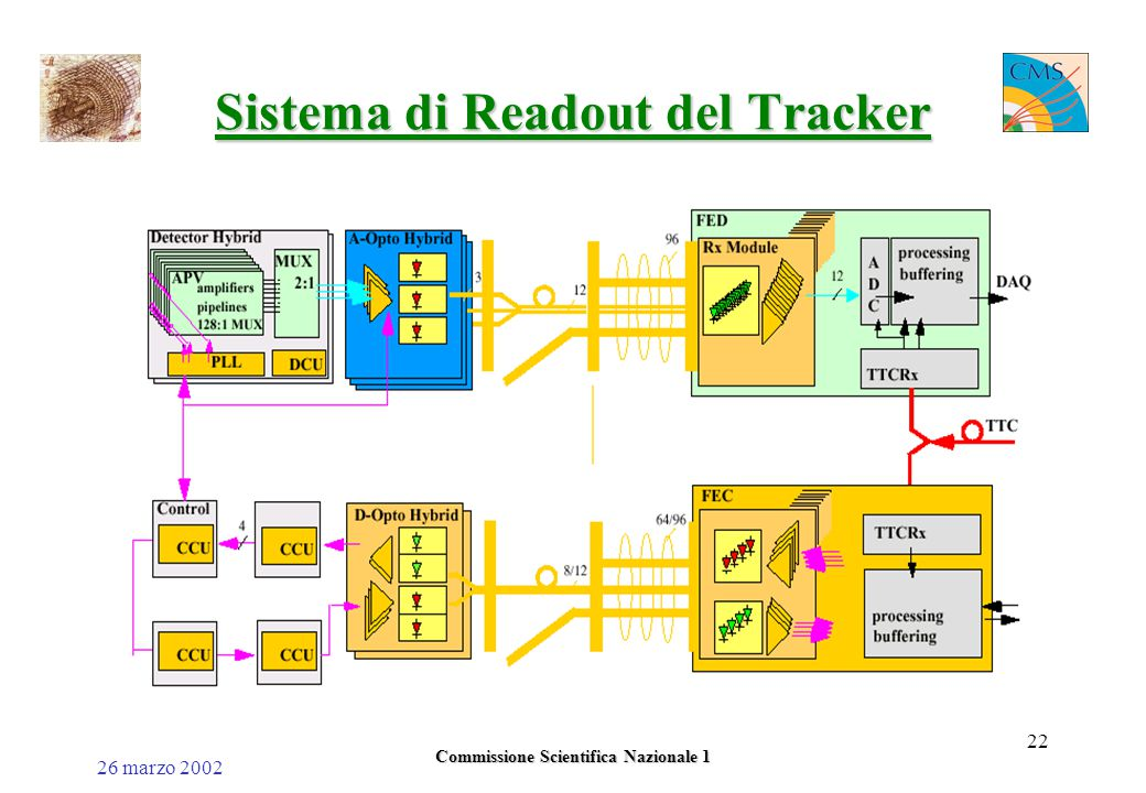 26 marzo 2002 Commissione Scientifica Nazionale 1 22 Sistema di Readout del Tracker