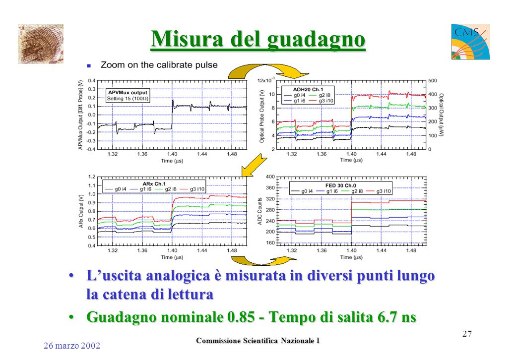 26 marzo 2002 Commissione Scientifica Nazionale 1 27 Misura del guadagno L'uscita analogica è misurata in diversi punti lungo la catena di letturaL'uscita analogica è misurata in diversi punti lungo la catena di lettura Guadagno nominale 0.85 - Tempo di salita 6.7 nsGuadagno nominale 0.85 - Tempo di salita 6.7 ns