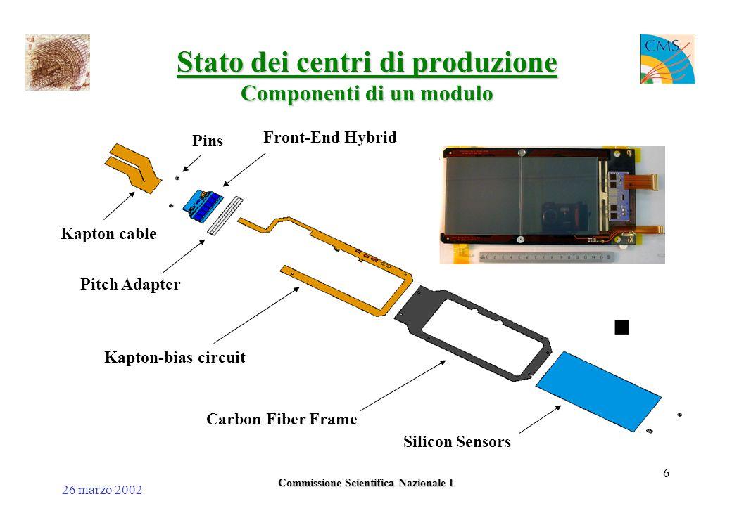 26 marzo 2002 Commissione Scientifica Nazionale 1 6 Stato dei centri di produzione Componenti di un modulo Kapton-bias circuit Carbon Fiber Frame Silicon Sensors Front-End Hybrid Pitch Adapter Kapton cable Pins