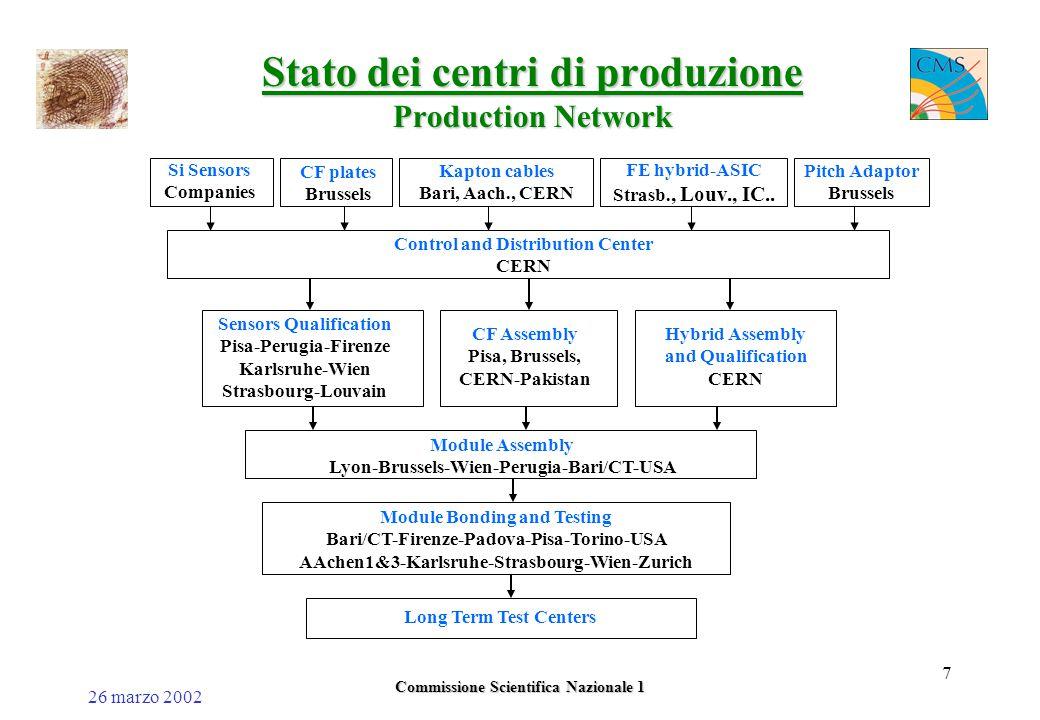 26 marzo 2002 Commissione Scientifica Nazionale 1 18 Stima dell'inefficienza degli APV25 in CMS Fluka estimate of probability Inefficiency=  Prob(E) x [deadtime(E)/25ns] x 128 x occupancyInefficiency=  Prob(E) x [deadtime(E)/25ns] x 128 x occupancy = 0.65% for 1% occupancy if R inv = 100  = 0.05% for 1% occupancy if R inv = 50  Tracker occupancy < 2 %Tracker occupancy < 2 %