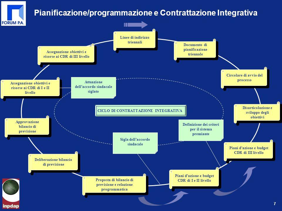 7 Piani d'azione e budget CDR di III livello Assegnazione obiettivi e risorse ai CDR di I e II livello Proposta di bilancio di previsione e relazione programmatica Approvazione bilancio di previsione Assegnazione obiettivi e risorse ai CDR di III livello Deliberazione bilancio di previsione Piani d'azione e budget CDR di I e II livello Circolare di avvio del processo Disarticolazione e sviluppo degli obiettivi Pianificazione/programmazione e Contrattazione Integrativa Linee di indirizzo triennali Documento di pianificazione triennale Definizione dei criteri per il sistema premiante Sigla dell'accordo sindacale Attuazione dell'accordo sindacale siglato CICLO DI CONTRATTAZIONE INTEGRATIVA