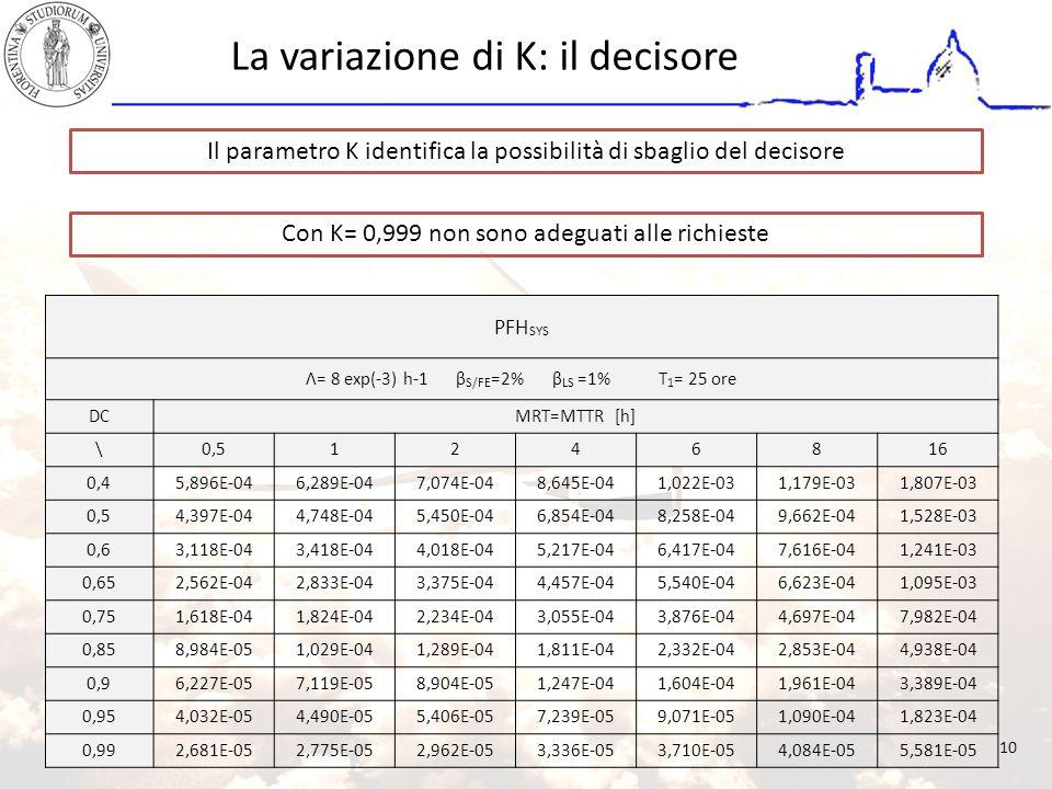 La variazione di K: il decisore Il parametro K identifica la possibilità di sbaglio del decisore Con K= 0,999 non sono adeguati alle richieste PFH SYS Λ= 8 exp(-3) h-1 β S/FE =2% β LS =1% T 1 = 25 ore DCMRT=MTTR [h] \0,51246816 0,45,896E-046,289E-047,074E-048,645E-041,022E-031,179E-031,807E-03 0,54,397E-044,748E-045,450E-046,854E-048,258E-049,662E-041,528E-03 0,63,118E-043,418E-044,018E-045,217E-046,417E-047,616E-041,241E-03 0,652,562E-042,833E-043,375E-044,457E-045,540E-046,623E-041,095E-03 0,751,618E-041,824E-042,234E-043,055E-043,876E-044,697E-047,982E-04 0,858,984E-051,029E-041,289E-041,811E-042,332E-042,853E-044,938E-04 0,96,227E-057,119E-058,904E-051,247E-041,604E-041,961E-043,389E-04 0,954,032E-054,490E-055,406E-057,239E-059,071E-051,090E-041,823E-04 0,992,681E-052,775E-052,962E-053,336E-053,710E-054,084E-055,581E-05 10