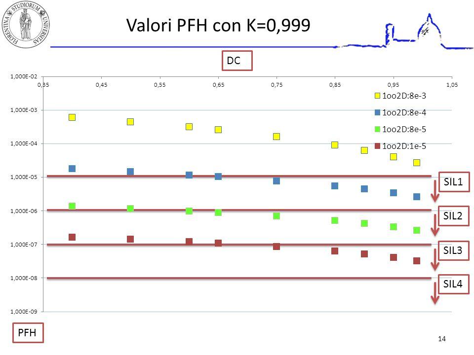 Valori PFH con K=0,999 DC PFH SIL3 SIL4 SIL2 SIL1 14