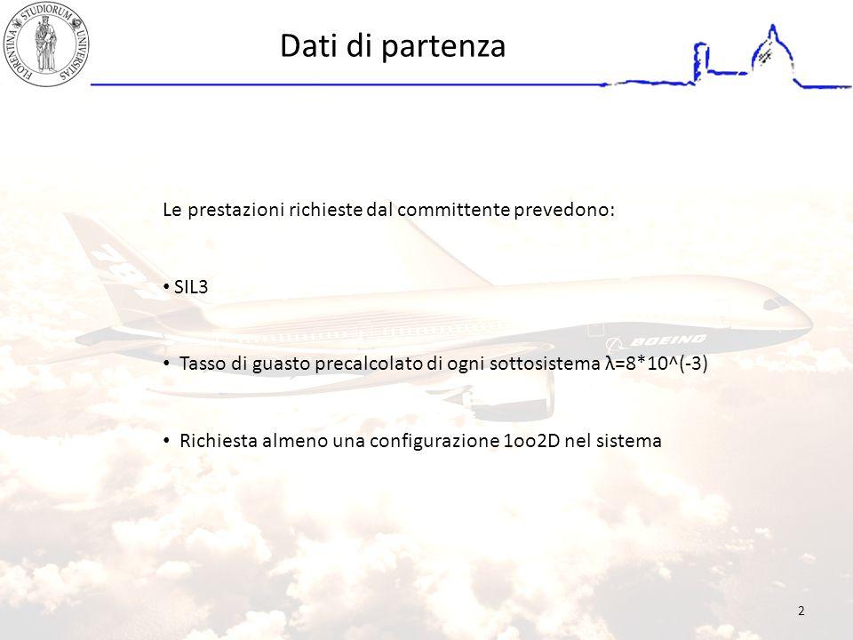 Dati di partenza Le prestazioni richieste dal committente prevedono: SIL3 Tasso di guasto precalcolato di ogni sottosistema λ=8*10^(-3) Richiesta almeno una configurazione 1oo2D nel sistema 2