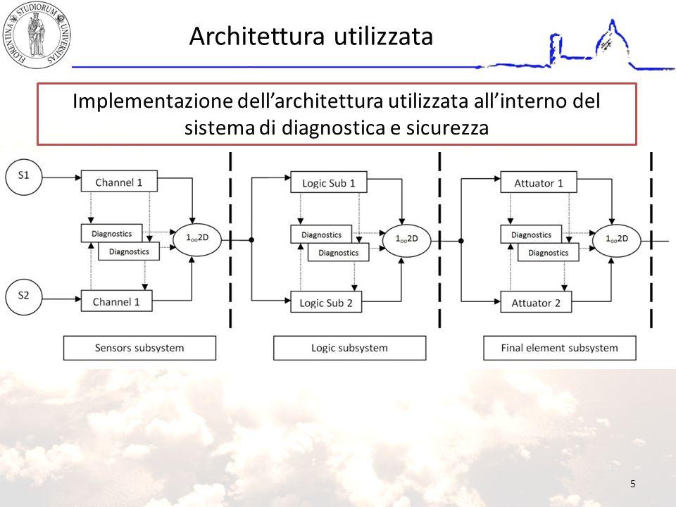 Architettura utilizzata Implementazione dell'architettura utilizzata all'interno del sistema di diagnostica e sicurezza 5