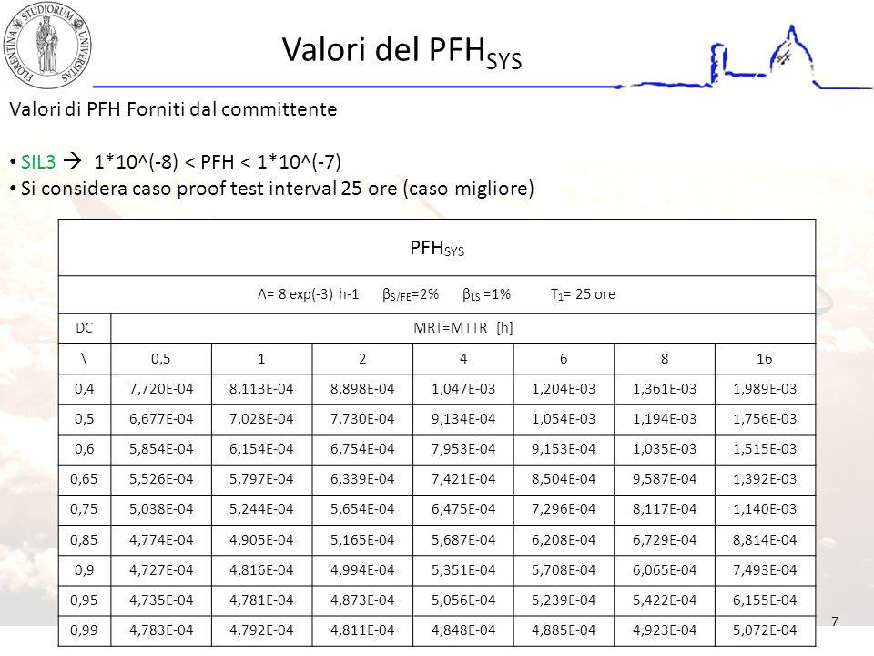 Valori del PFH SYS PFH SYS Λ= 8 exp(-3) h-1 β S/FE =2% β LS =1% T 1 = 25 ore DCMRT=MTTR [h] \0,51246816 0,47,720E-048,113E-048,898E-041,047E-031,204E-031,361E-031,989E-03 0,56,677E-047,028E-047,730E-049,134E-041,054E-031,194E-031,756E-03 0,65,854E-046,154E-046,754E-047,953E-049,153E-041,035E-031,515E-03 0,655,526E-045,797E-046,339E-047,421E-048,504E-049,587E-041,392E-03 0,755,038E-045,244E-045,654E-046,475E-047,296E-048,117E-041,140E-03 0,854,774E-044,905E-045,165E-045,687E-046,208E-046,729E-048,814E-04 0,94,727E-044,816E-044,994E-045,351E-045,708E-046,065E-047,493E-04 0,954,735E-044,781E-044,873E-045,056E-045,239E-045,422E-046,155E-04 0,994,783E-044,792E-044,811E-044,848E-044,885E-044,923E-045,072E-04 Valori di PFH Forniti dal committente SIL3  1*10^(-8) < PFH < 1*10^(-7) Si considera caso proof test interval 25 ore (caso migliore) 7