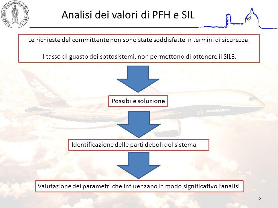 Analisi dei valori di PFH e SIL Le richieste del committente non sono state soddisfatte in termini di sicurezza. Il tasso di guasto dei sottosistemi,