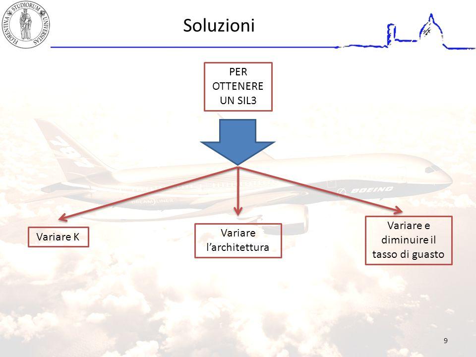 Soluzioni Variare K Variare l'architettura Variare e diminuire il tasso di guasto PER OTTENERE UN SIL3 9