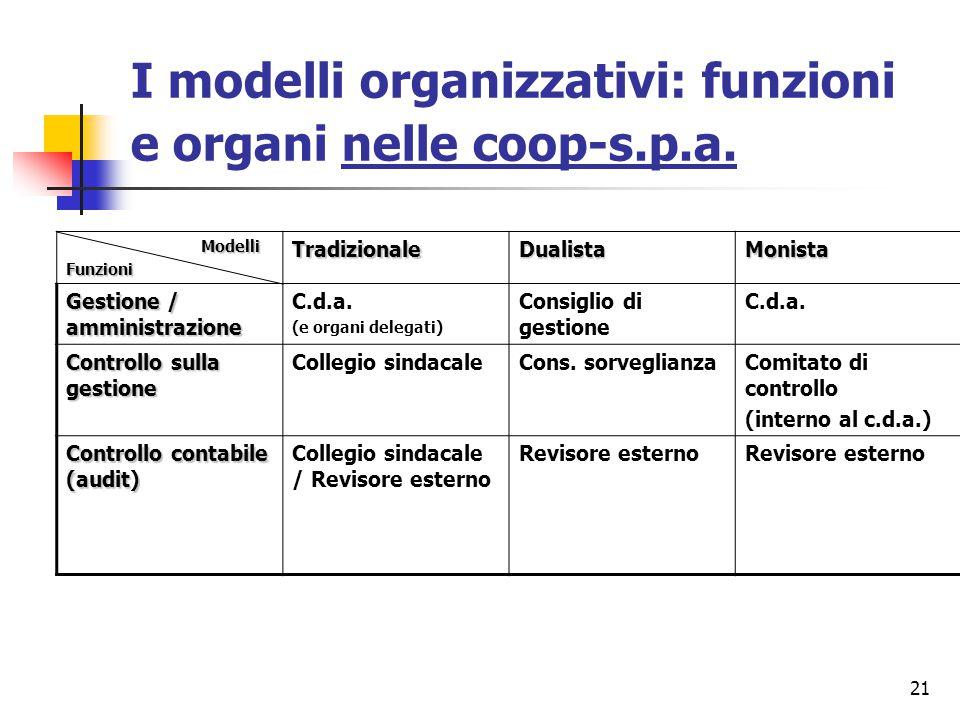 21 I modelli organizzativi: funzioni e organi nelle coop-s.p.a. Modelli FunzioniTradizionaleDualistaMonista Gestione / amministrazione C.d.a. (e organ