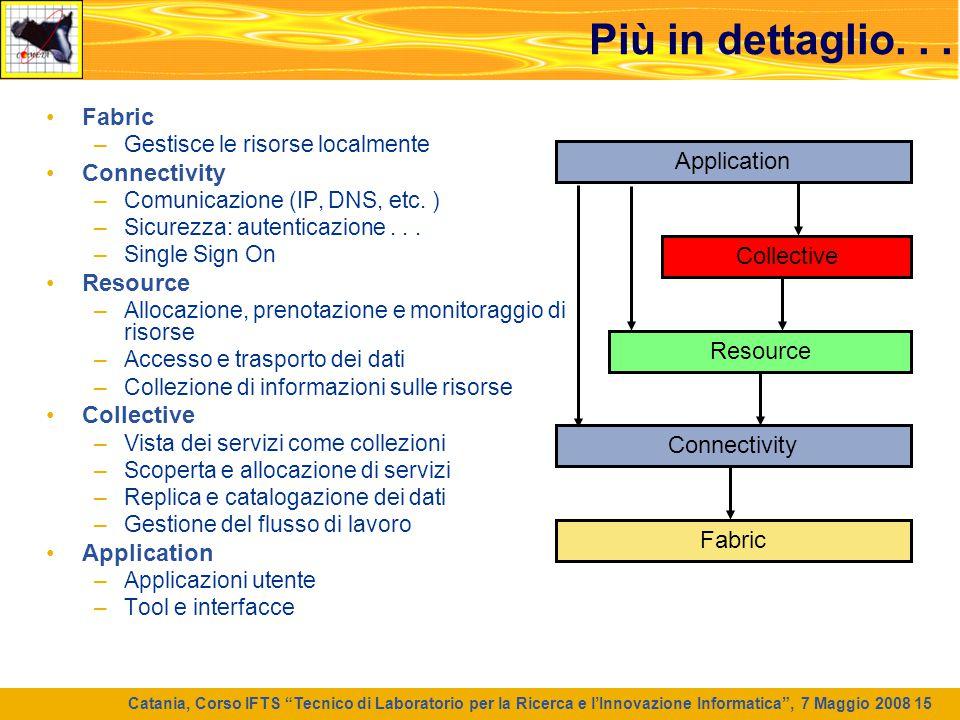 """Catania, Corso IFTS """"Tecnico di Laboratorio per la Ricerca e l'Innovazione Informatica"""", 7 Maggio 2008 15 Più in dettaglio... Fabric –Gestisce le riso"""