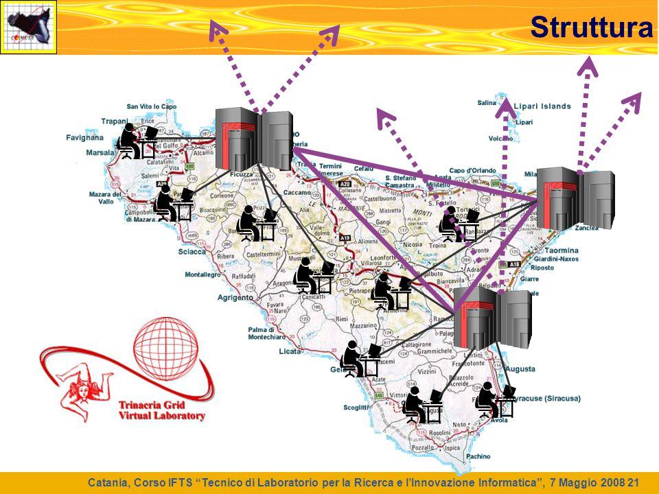"""Catania, Corso IFTS """"Tecnico di Laboratorio per la Ricerca e l'Innovazione Informatica"""", 7 Maggio 2008 21 Struttura"""