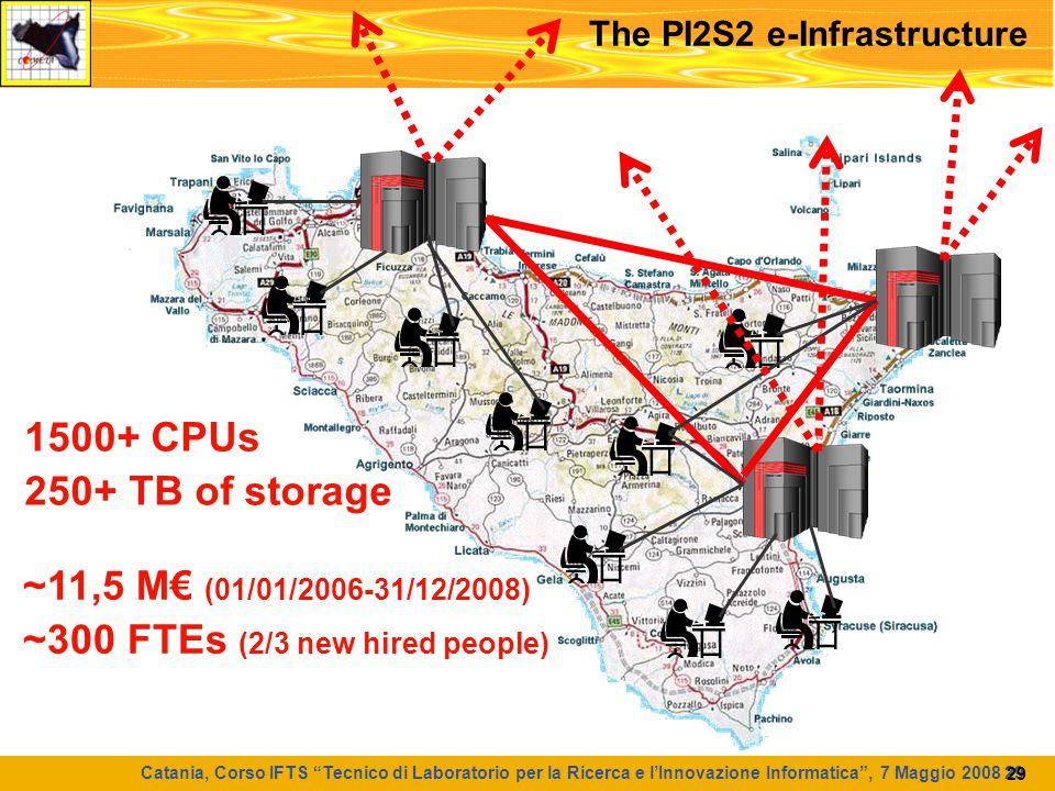 """Catania, Corso IFTS """"Tecnico di Laboratorio per la Ricerca e l'Innovazione Informatica"""", 7 Maggio 2008 29 29 The PI2S2 e-Infrastructure ~11,5 M€ (01/0"""