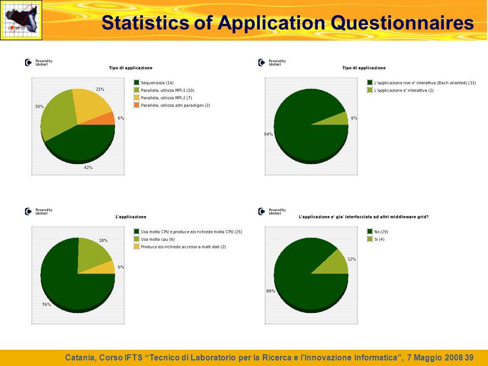 """Catania, Corso IFTS """"Tecnico di Laboratorio per la Ricerca e l'Innovazione Informatica"""", 7 Maggio 2008 39 Statistics of Application Questionnaires"""