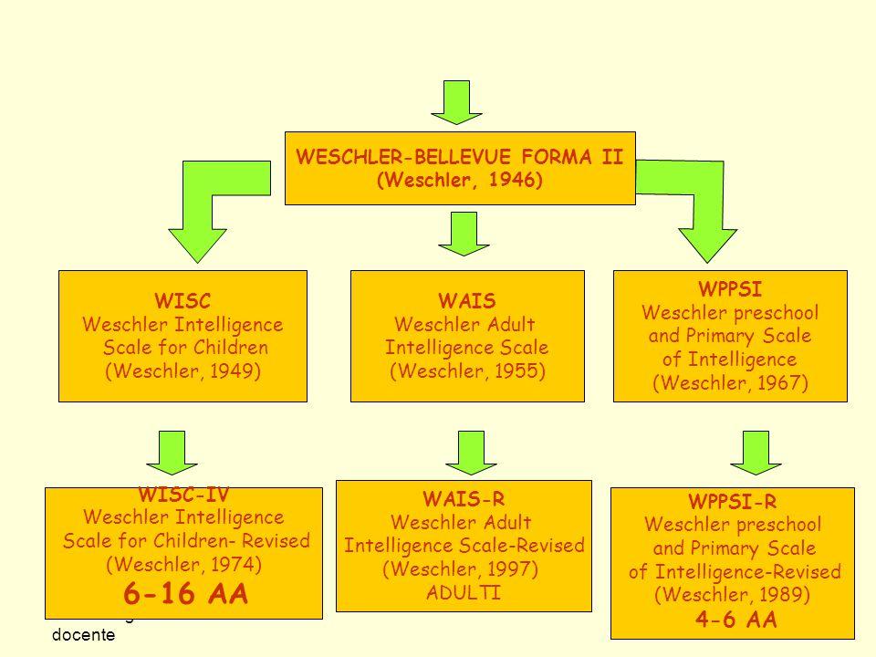 Nome Cognome del docente WESCHLER-BELLEVUE FORMA II (Weschler, 1946) WISC Weschler Intelligence Scale for Children (Weschler, 1949) WAIS Weschler Adul