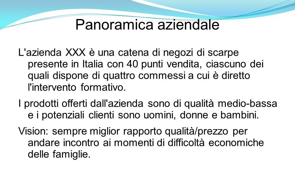 Panoramica aziendale L azienda XXX è una catena di negozi di scarpe presente in Italia con 40 punti vendita, ciascuno dei quali dispone di quattro commessi a cui è diretto l intervento formativo.