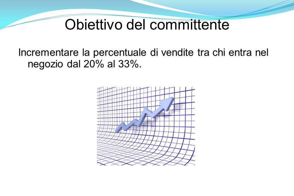 Obiettivo del committente Incrementare la percentuale di vendite tra chi entra nel negozio dal 20% al 33%.