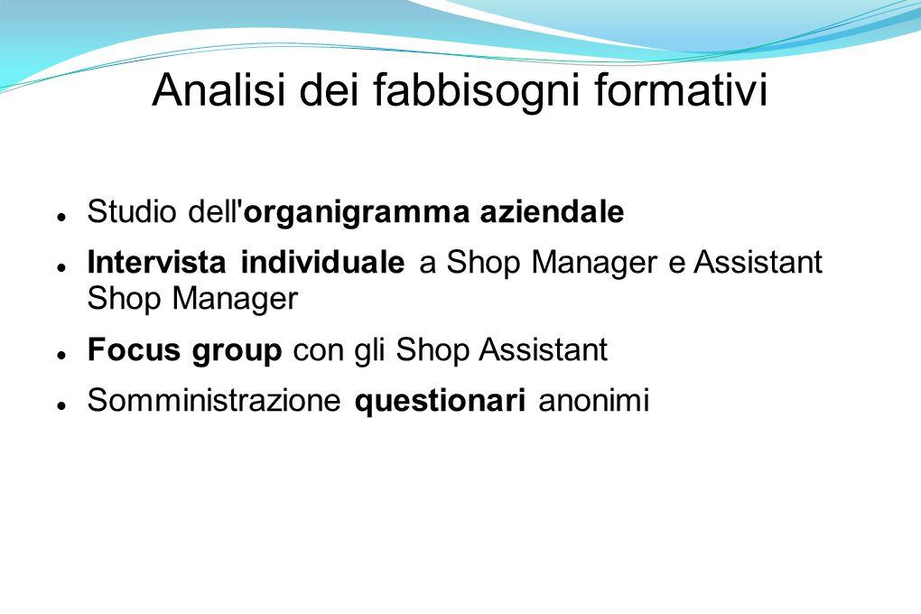Analisi dei fabbisogni formativi Studio dell organigramma aziendale Intervista individuale a Shop Manager e Assistant Shop Manager Focus group con gli Shop Assistant Somministrazione questionari anonimi