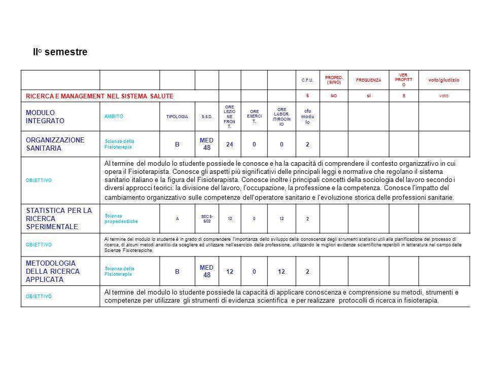 II° semestre C.F.U.PROPED. (SI/NO) FREQUENZA VER.