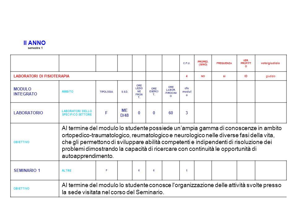 II ANNO semestre 1 C.F.U.PROPED. (SI/NO) FREQUENZA VER.