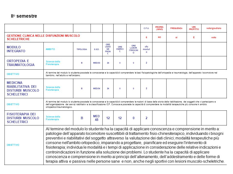 2° ANNO I° semestre C.F.U.PROPED. (SI/NO) FREQUENZA VER.