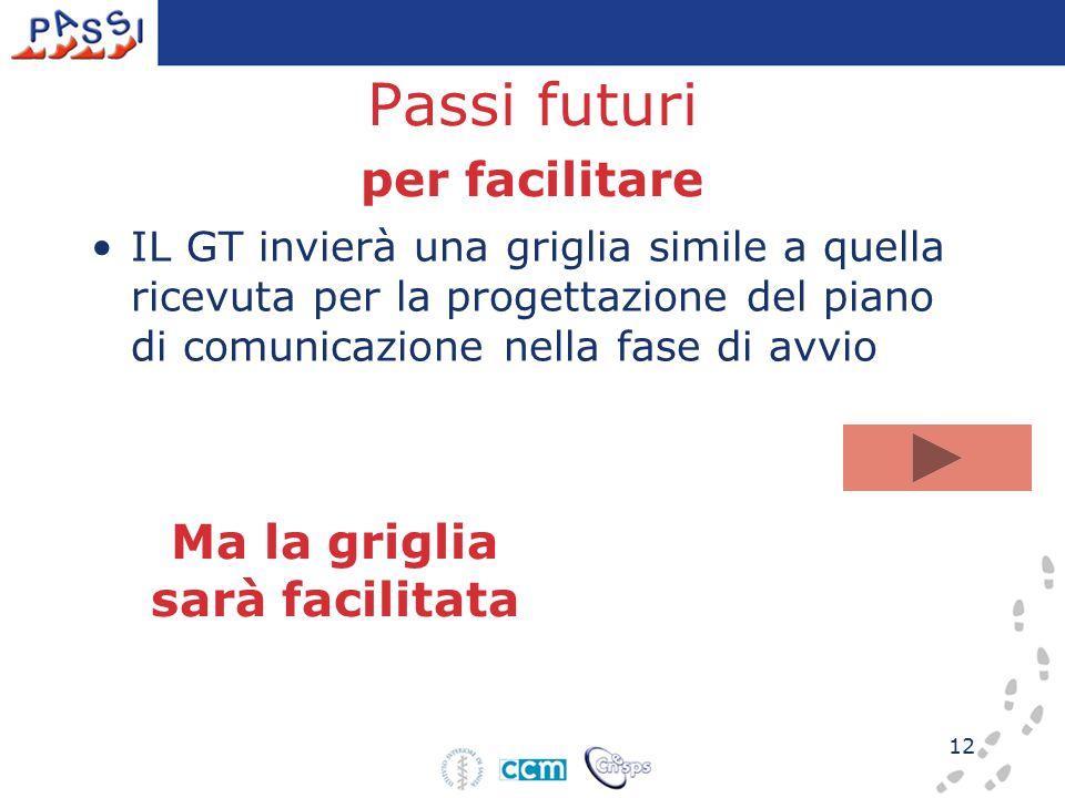 12 Passi futuri per facilitare IL GT invierà una griglia simile a quella ricevuta per la progettazione del piano di comunicazione nella fase di avvio Ma la griglia sarà facilitata