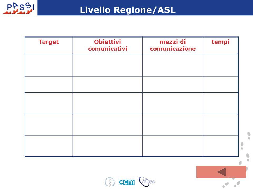 13 TargetObiettivi comunicativi mezzi di comunicazione tempi Livello Regione/ASL