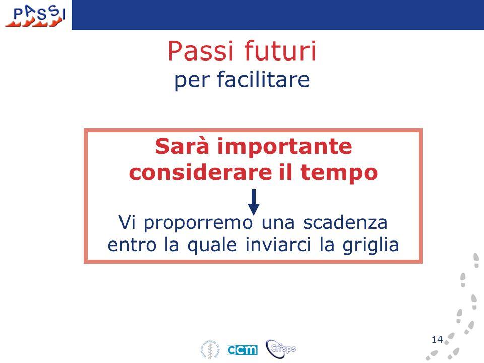 14 Sarà importante considerare il tempo Vi proporremo una scadenza entro la quale inviarci la griglia Passi futuri per facilitare