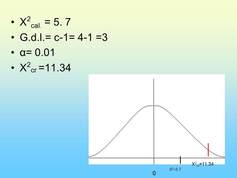 X 2 cal. = 5. 7 G.d.l.= c-1= 4-1 =3 α= 0.01 X 2 cr =11.34 X 2 =5.7 0