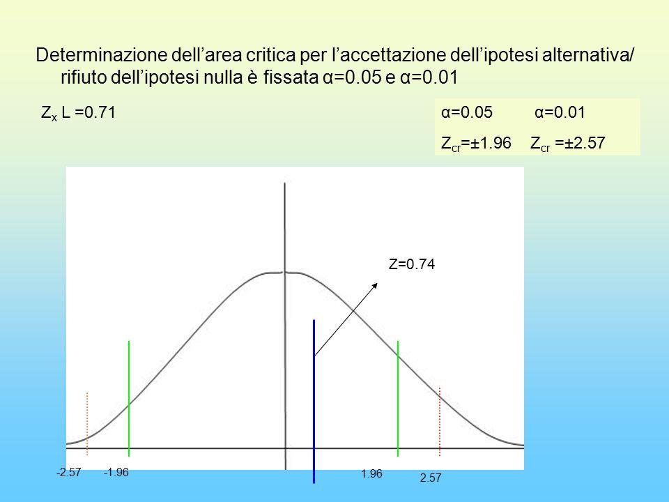 Determinazione dell'area critica per l'accettazione dell'ipotesi alternativa/ rifiuto dell'ipotesi nulla è fissata α=0.05 e α=0.01 Z x L =0.71α=0.05 α=0.01 Z cr =±1.96 Z cr =±2.57 -2.57-1.96 1.96 2.57 Z=0.74