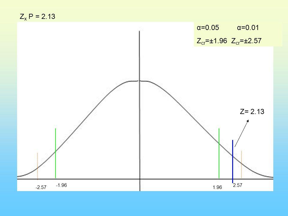 α=0.05 α=0.01 Z cr =±1.96 Z cr =±2.57 -1.96 -2.571.96 2.57 Z x P = 2.13 Z= 2.13