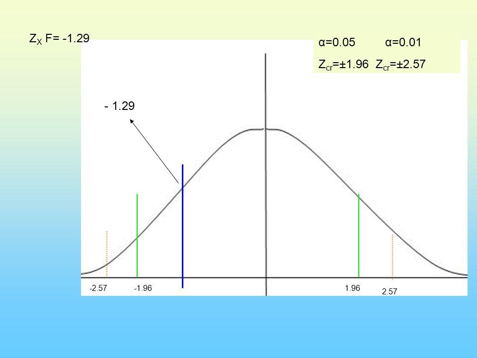 α=0.05 α=0.01 Z cr =±1.96 Z cr =±2.57 -1.96-2.571.96 2.57 Z X F= -1.29 - 1.29