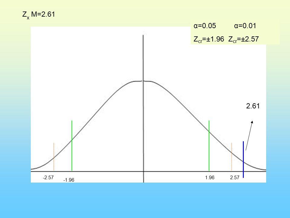 α=0.05 α=0.01 Z cr =±1.96 Z cr =±2.57 -1.96 -2.571.962.57 Z x M=2.61 2.61