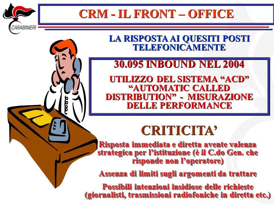 CRM - IL FRONT – OFFICE LA RISPOSTA AI QUESITI POSTI TELEFONICAMENTE CRITICITA' Risposta immediata e diretta avente valenza strategica per l'istituzio