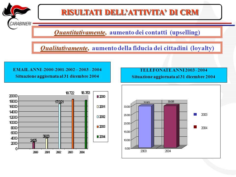 RISULTATI DELL'ATTIVITA' DI CRM Quantitativamente Quantitativamente, aumento dei contatti (upselling) Qualitativamente Qualitativamente, aumento della