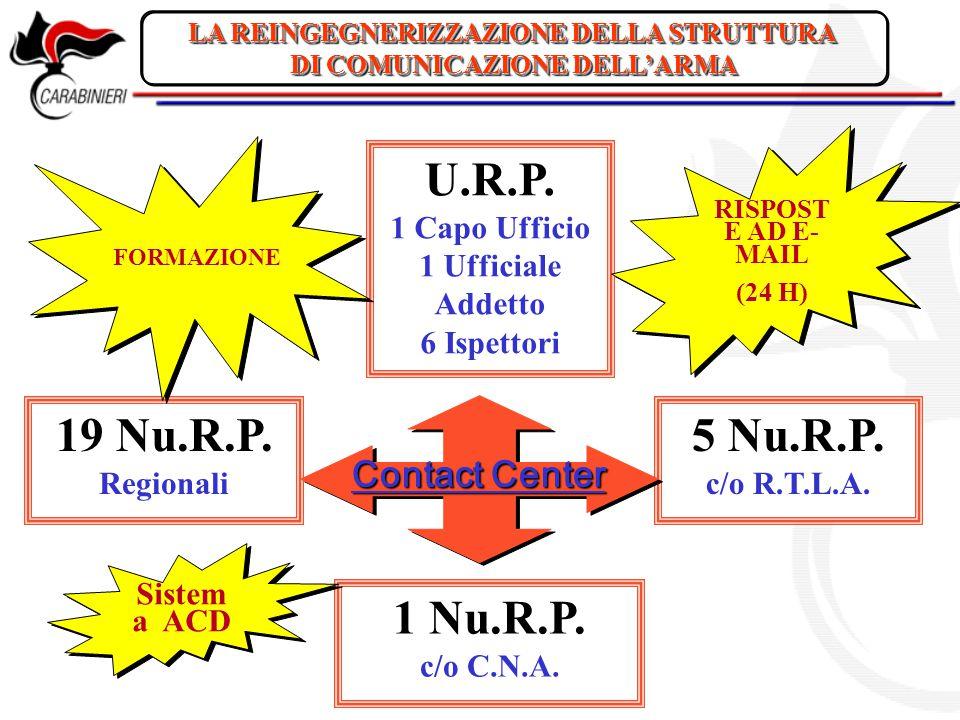 LA REINGEGNERIZZAZIONE DELLA STRUTTURA DI COMUNICAZIONE DELL'ARMA LA REINGEGNERIZZAZIONE DELLA STRUTTURA DI COMUNICAZIONE DELL'ARMA U.R.P. 1 Capo Uffi